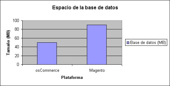 Magento vs. osCommerce. Comparativa bases de datos.