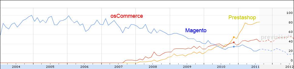 Busquedas de Magento, osCommerce y Prestahosp en España