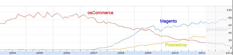 Búsquedas mundiales de Magento, osCommerce y Prestashop
