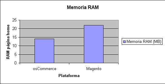 Magento vs. osCommerce. Comparativa consumo de RAM.
