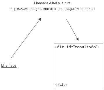Carga AJAX básica en Drupal