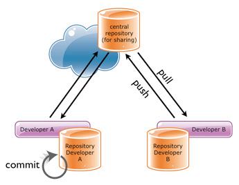 Arquitectura repositorio GIT compartido y dos locales