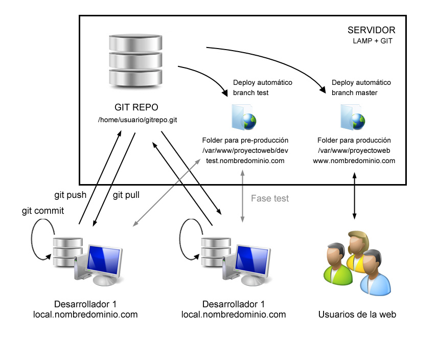 Proyectos Web con GIT